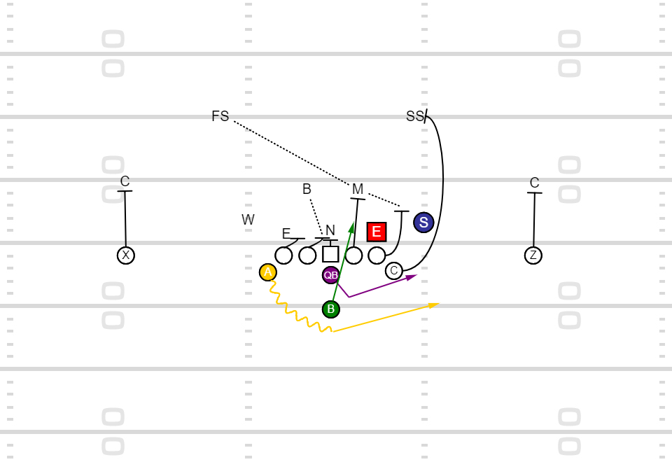 Triple Option