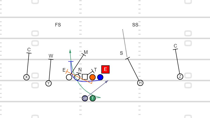 Playbook – Counter Read