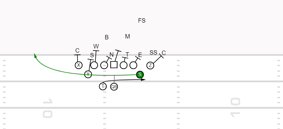 Playbook – Kansas City Goal Line Jet Sweep