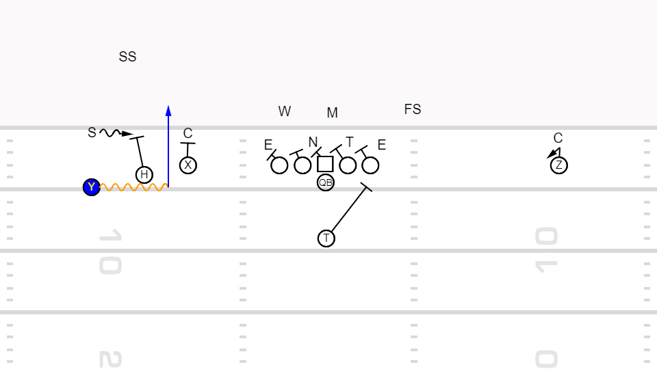 diagram 20 e1541440478297 goal line pass screen conversion just play sports solutions